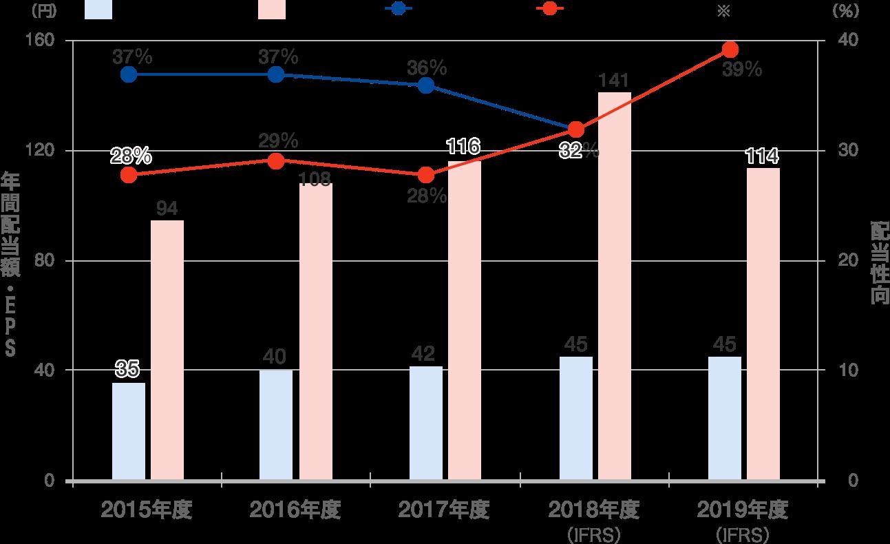 配当金と配当性向の推移