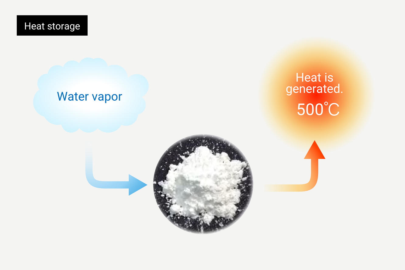 What is the technology for reusing heat by using a chemical heat storage material