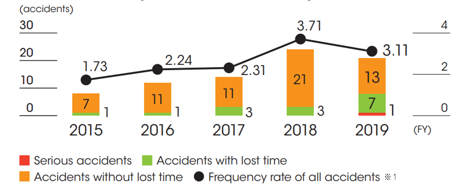Number of workplace accidents in Japan