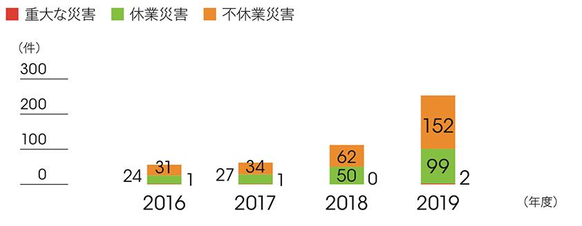 海外労働災害発生件数
