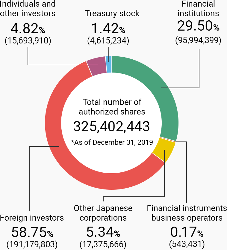 Financial institutions 29.50%(95,994,399), Financial instruments business operators 0.17%(543,431), Other Japanese corporations 5.34%(17,375,666), Foreign investors 58.75%(191,179,803), Individuals and other investors 4.82%(15,693,910), Treasury stock 1.42%(4,615,234).