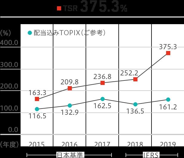 株主総利回り(TSR)