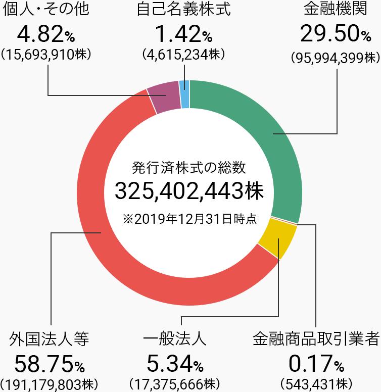金融機関29.50%(95,994,399株)、金融商品取引業者0.17%(543,431株)、一般法人5.34%(17,375,666株)、外国法人等58.75%(191,179,803株)、個人・その他4.82%(15,693,910株)、自己名義株式1.42%(4,615,234株)