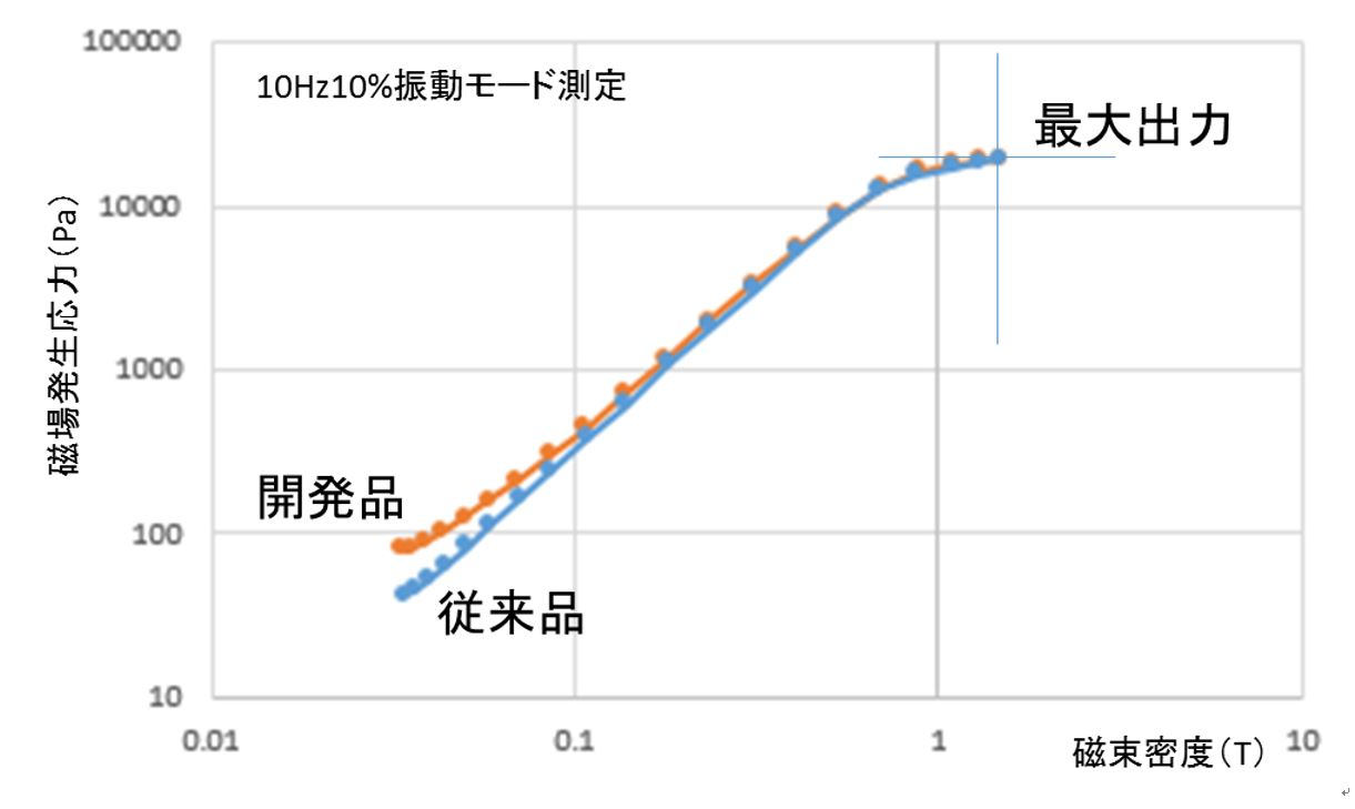 図5 MR流体の磁気粘弾性変化挙動(従来品と開発品比較 30mT~1.5T)